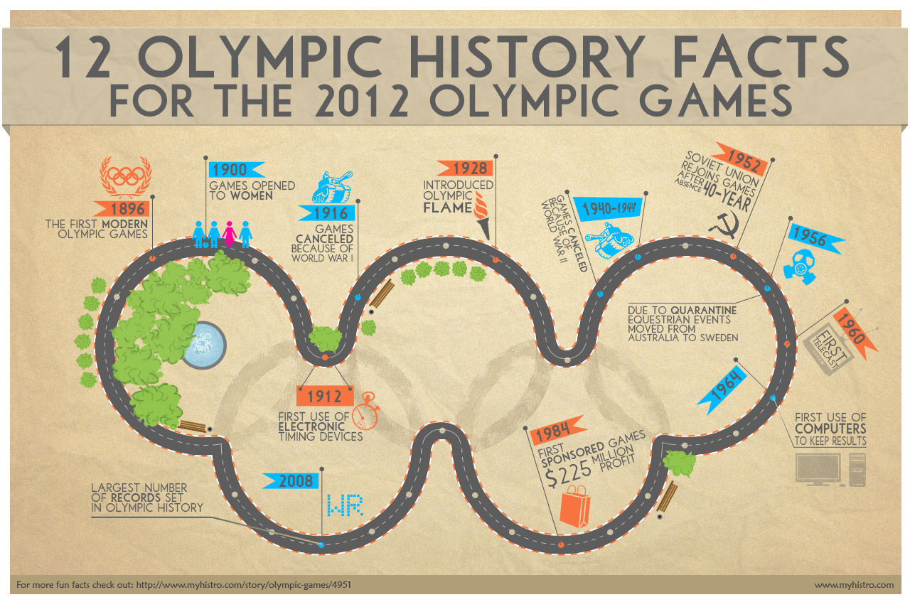 history of the ancient olympics The ancient greek olympics in 776 bce, about three thousand years ago, the first olympic games took place originally, the games were part of a religious festival to honor zeus he was the god of the sky and the leader of the greek gods who lived on mount olympus, the highest mountain in greece break where were.